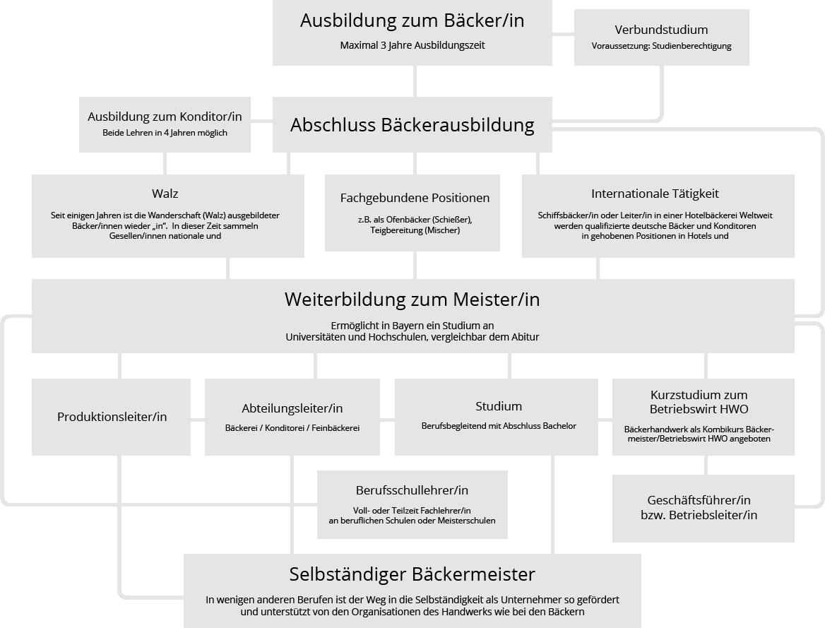 weiterbildung_baecker